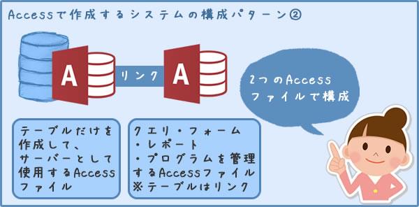 Accessで作成するシステムの構成パターン②