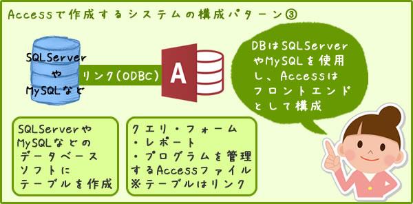 Accessで作成するシステムの構成パターン③