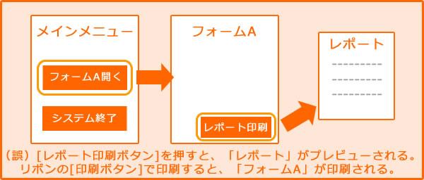 (誤)[レポート印刷ボタン]を押すと、「レポート」がプレビューされる。リボンの[印刷ボタン]で印刷すると、「フォームA」が印刷される。